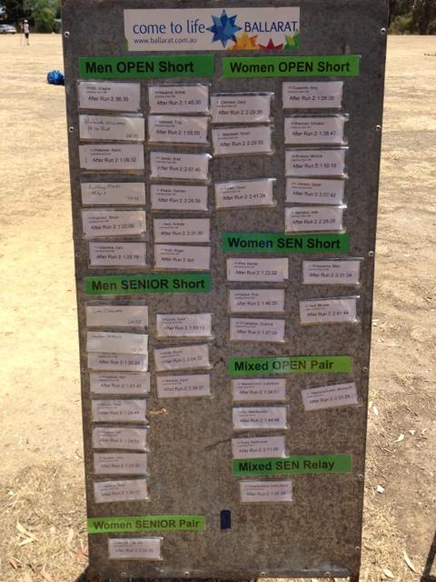 Silva DuO 29 Jan 2012 - Result Board
